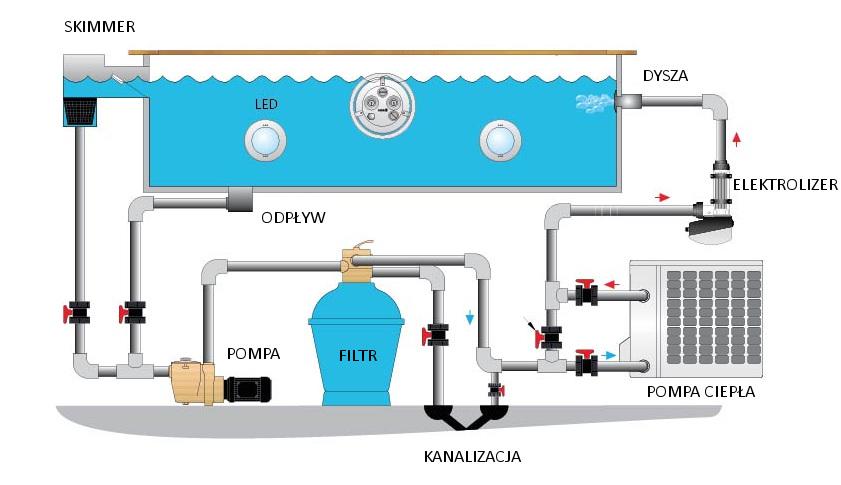 Podłączenie chloratora do basenu